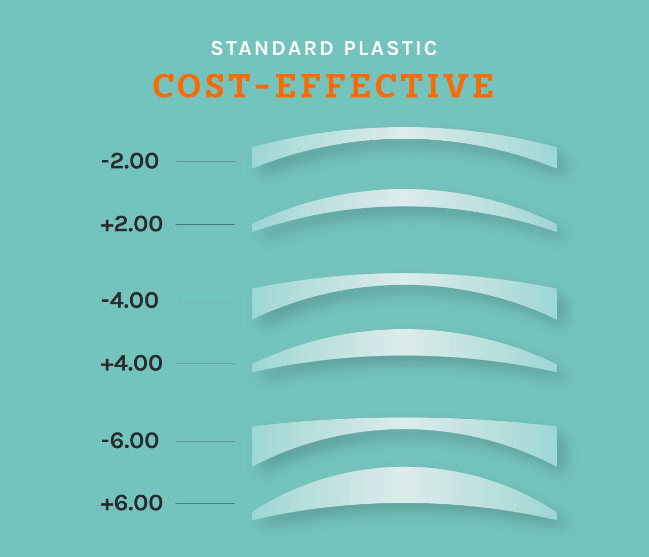 Standard Plastic Lens