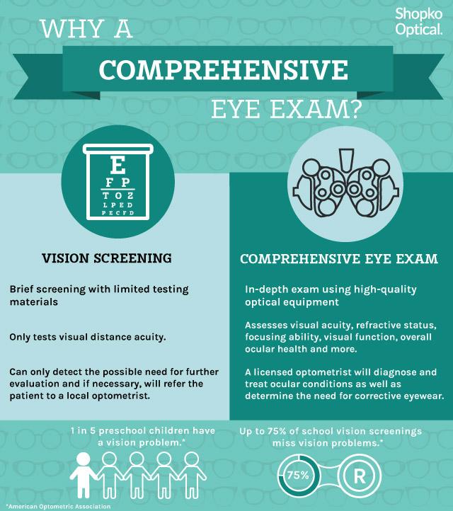 comprehensive eye exam vs. vision screening infographic